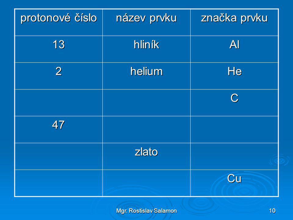 protonové číslo název prvku značka prvku 13 hliník Al 2 helium He C 47