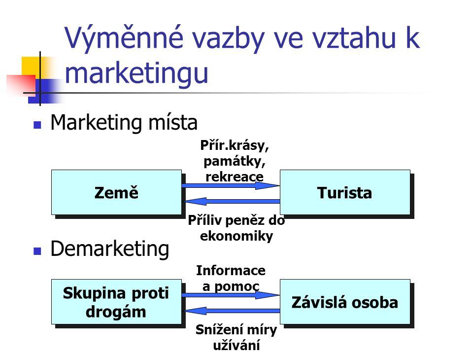 Výměnné vazby ve vztahu k marketingu