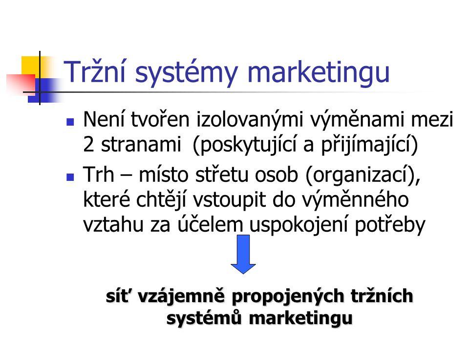 Tržní systémy marketingu