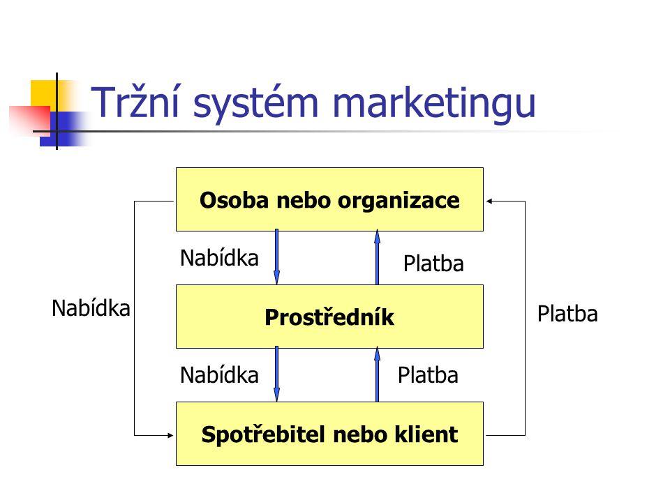Tržní systém marketingu