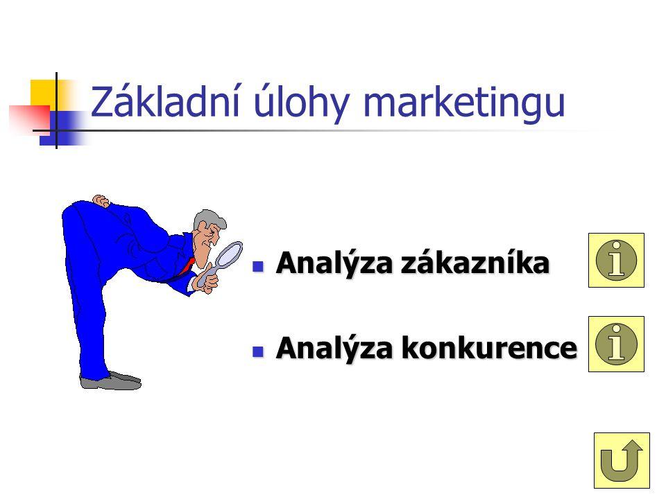 Základní úlohy marketingu