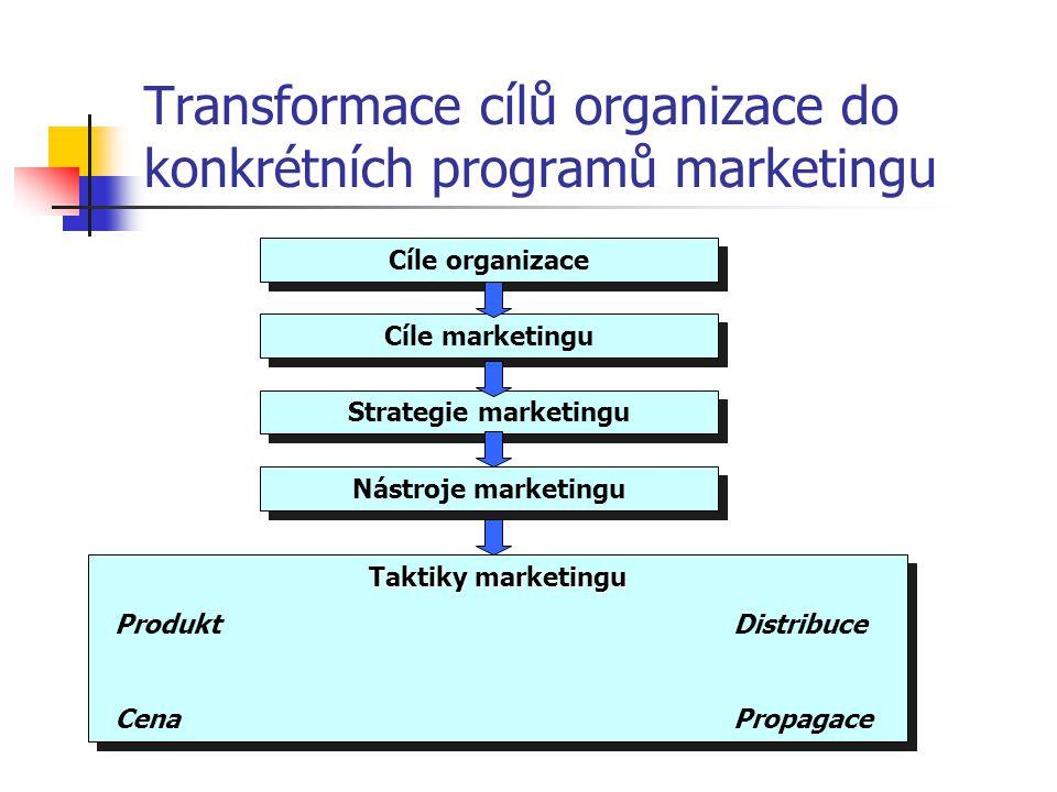Transformace cílů organizace do konkrétních programů marketingu