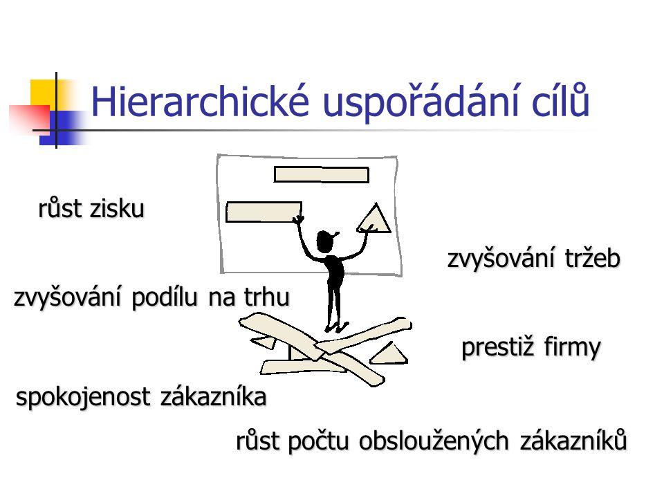 Hierarchické uspořádání cílů