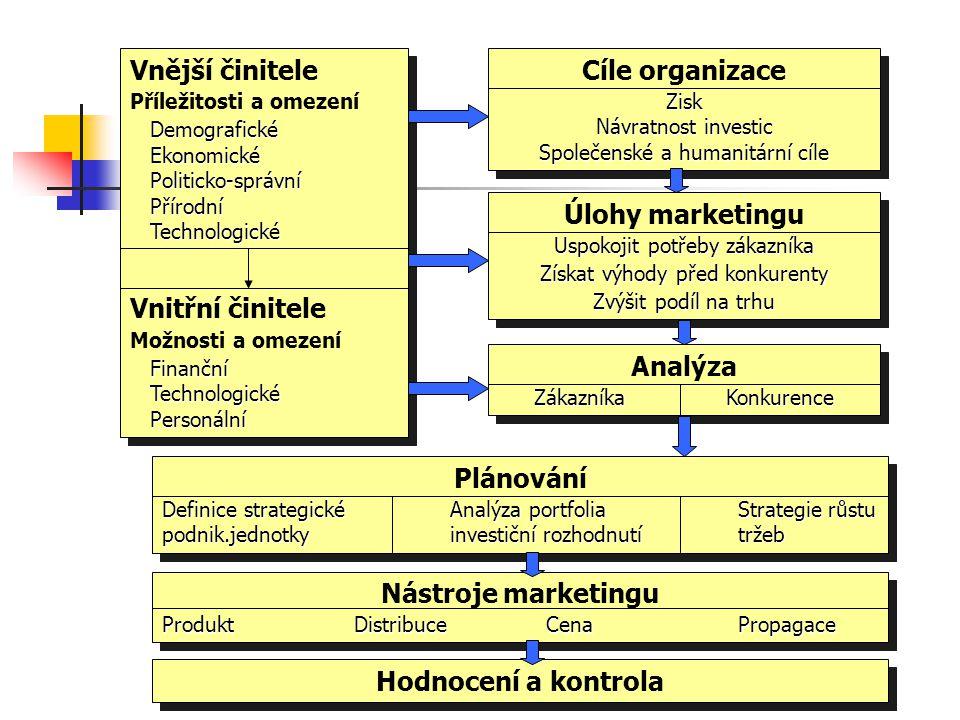 Vnější činitele Vnitřní činitele Cíle organizace Úlohy marketingu