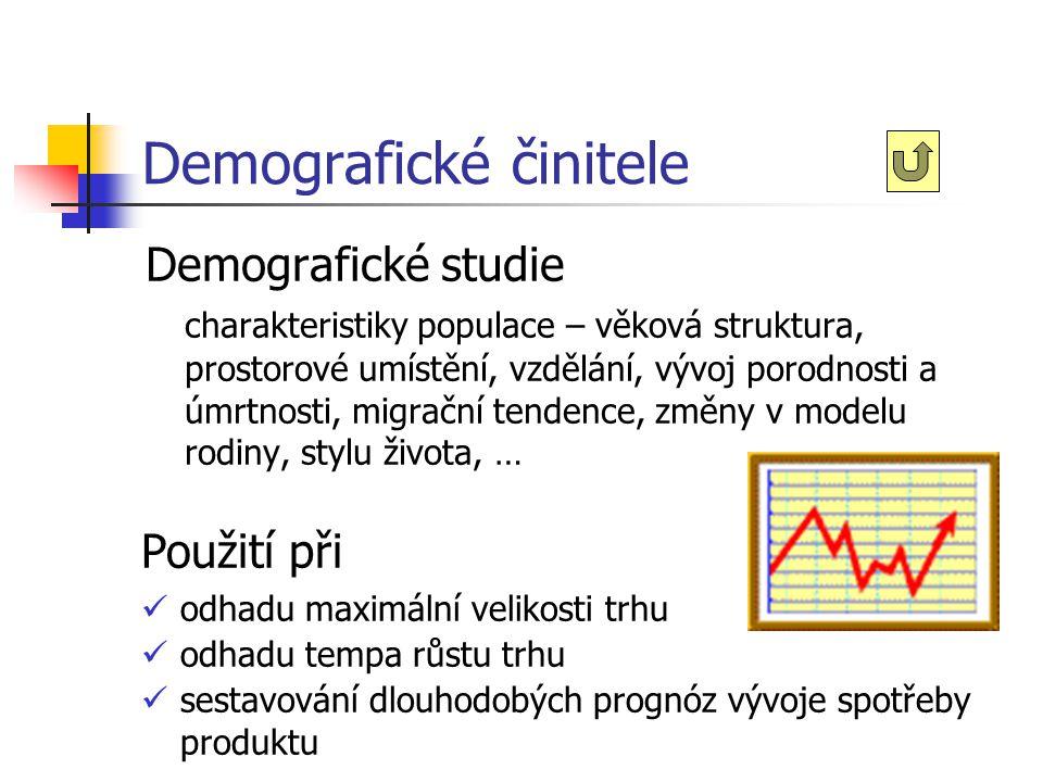 Demografické činitele