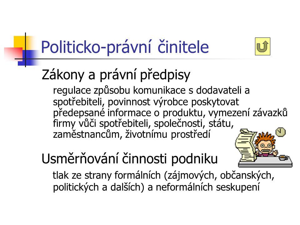 Politicko-právní činitele