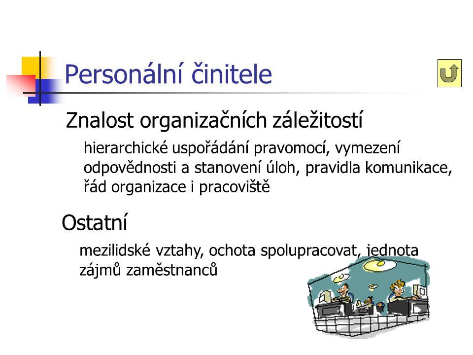 Personální činitele Znalost organizačních záležitostí