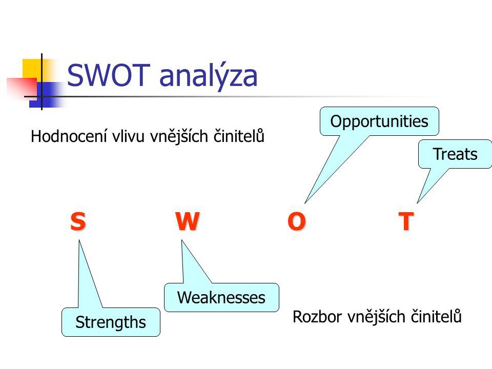 SWOT analýza S W O T Opportunities Hodnocení vlivu vnějších činitelů