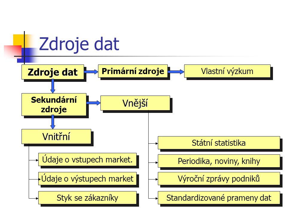 Zdroje dat Zdroje dat Vnější Vnitřní Primární zdroje Sekundární zdroje