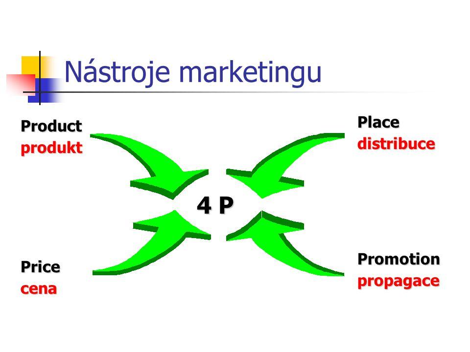 Nástroje marketingu 4 P Place Product distribuce produkt Promotion