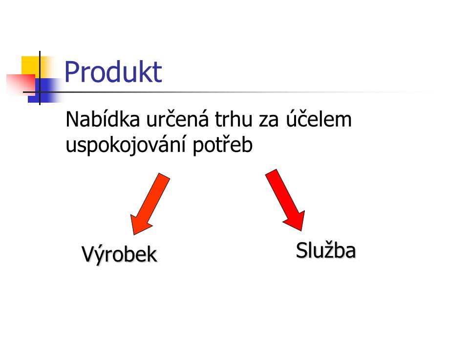 Produkt Nabídka určená trhu za účelem uspokojování potřeb Služba