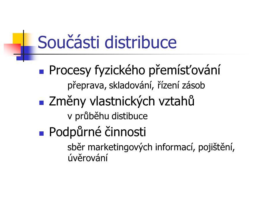 Součásti distribuce Procesy fyzického přemísťování