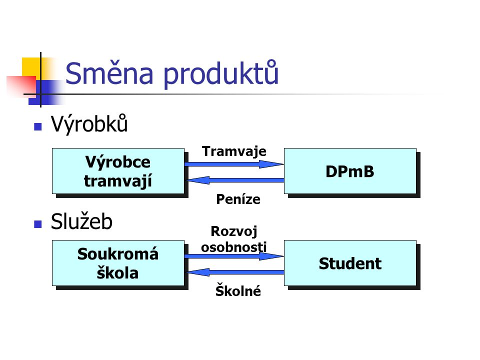 Směna produktů Výrobků Služeb Výrobce tramvají DPmB Soukromá škola