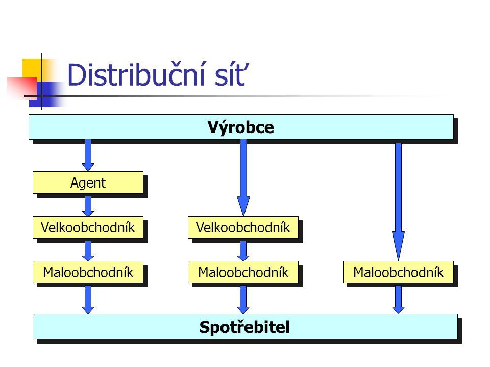 Distribuční síť Výrobce Spotřebitel Velkoobchodník Maloobchodník Agent