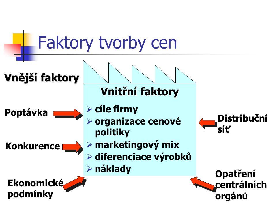 Faktory tvorby cen Vnější faktory Vnitřní faktory cíle firmy
