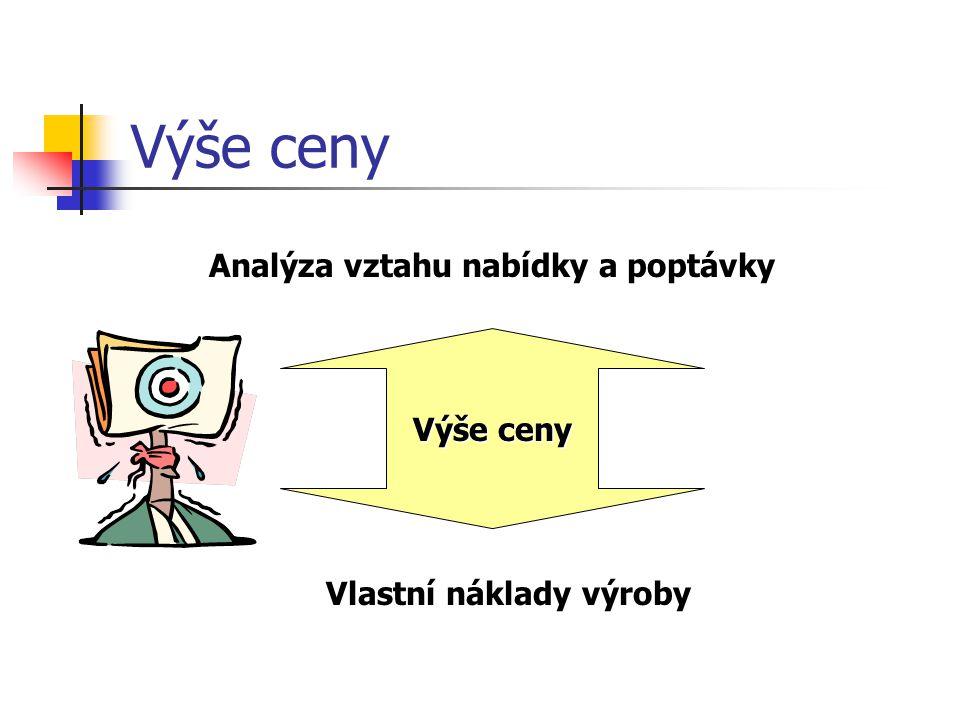 Analýza vztahu nabídky a poptávky Vlastní náklady výroby