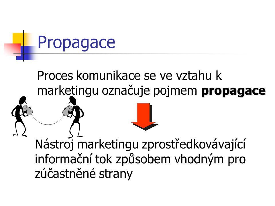Propagace Proces komunikace se ve vztahu k marketingu označuje pojmem propagace.