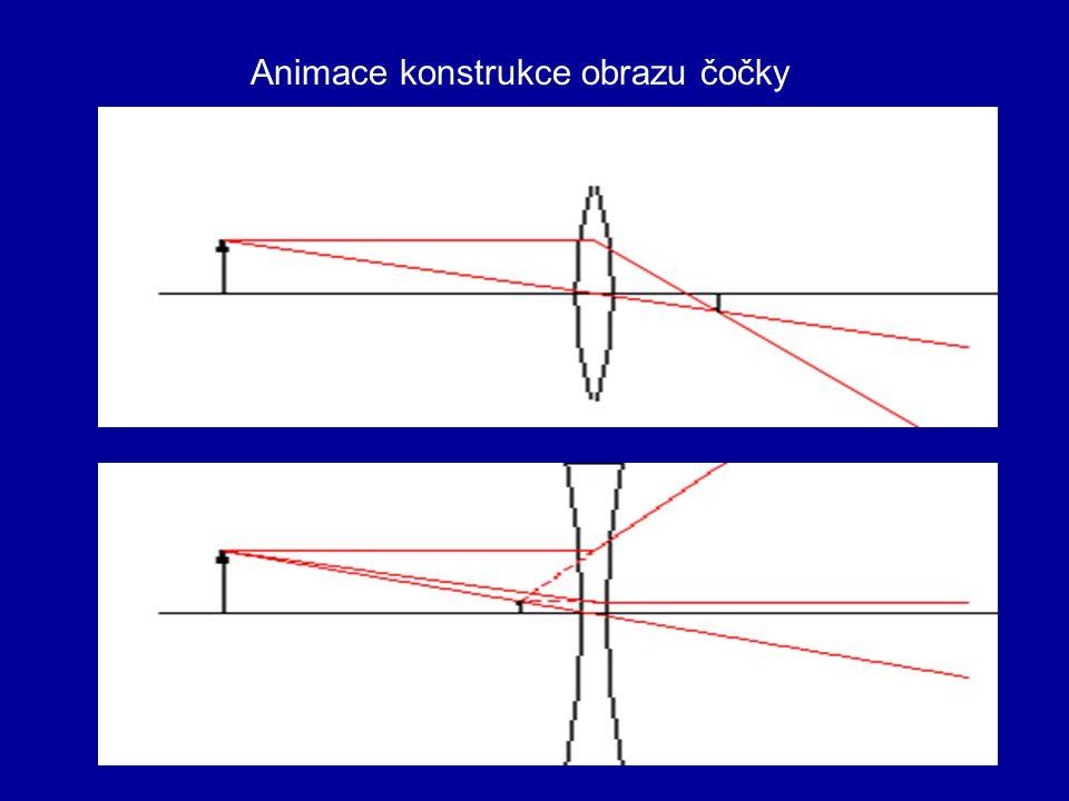 Animace konstrukce obrazu čočky