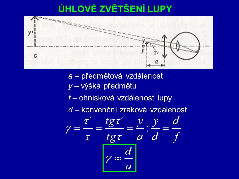 ÚHLOVÉ ZVĚTŠENÍ LUPY a – předmětová vzdálenost y – výška předmětu