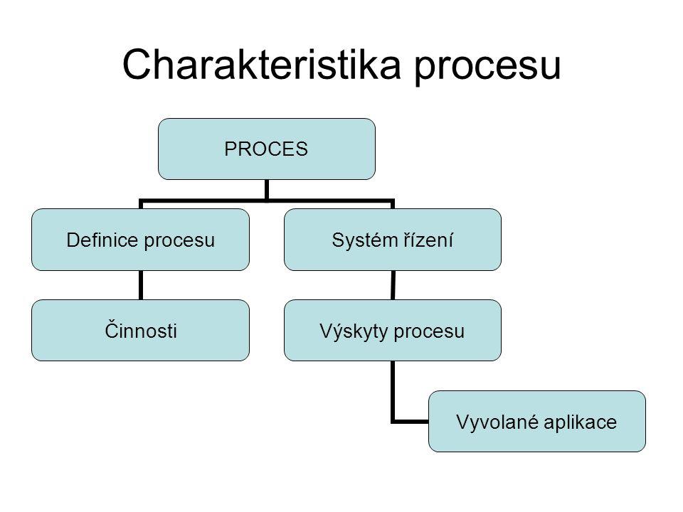 Charakteristika procesu