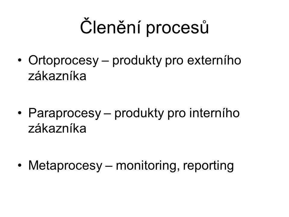 Členění procesů Ortoprocesy – produkty pro externího zákazníka