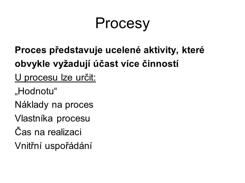 Procesy Proces představuje ucelené aktivity, které