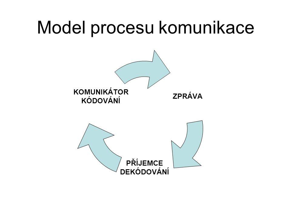 Model procesu komunikace