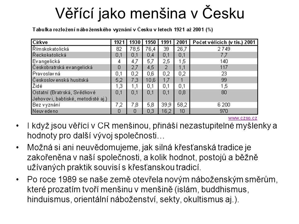 Věřící jako menšina v Česku