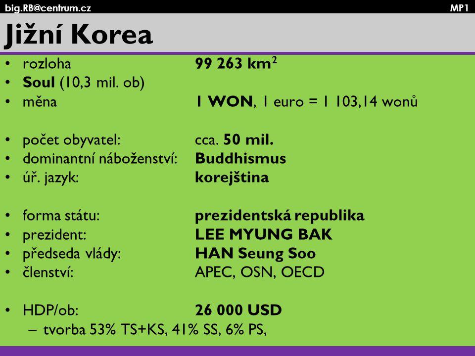 Jižní Korea rozloha 99 263 km2 Soul (10,3 mil. ob)