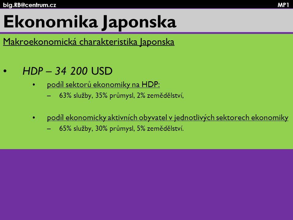 Ekonomika Japonska HDP – 34 200 USD