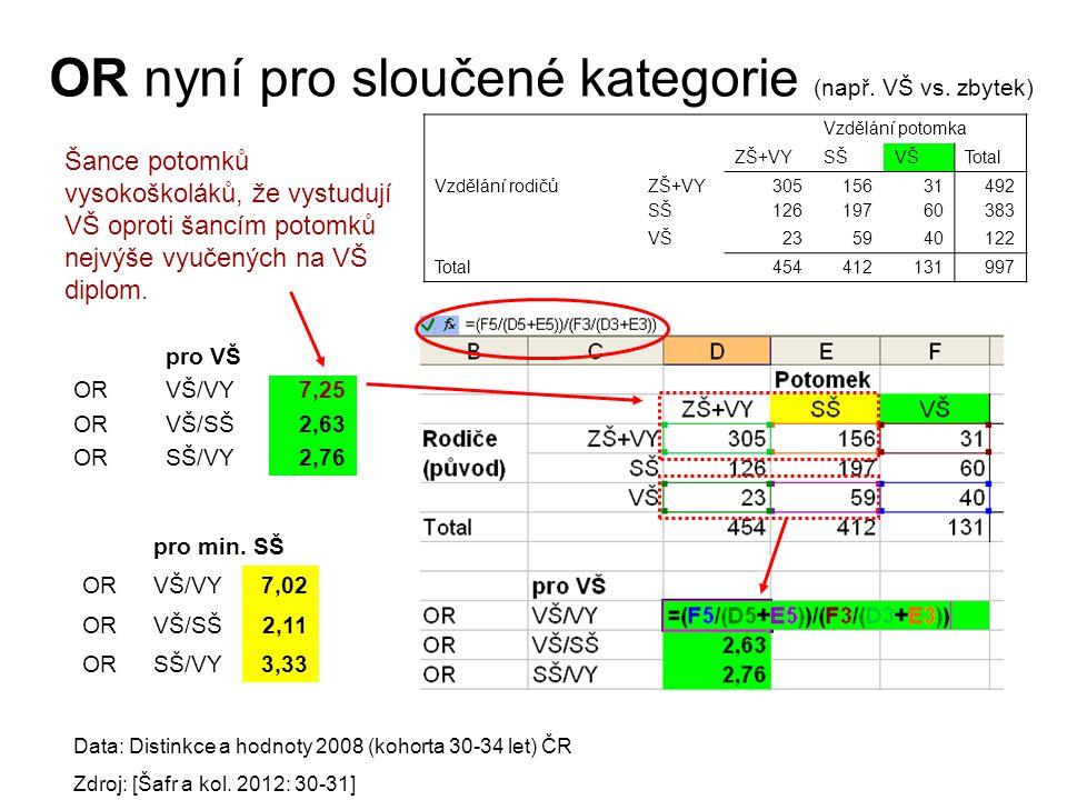 OR nyní pro sloučené kategorie (např. VŠ vs. zbytek)