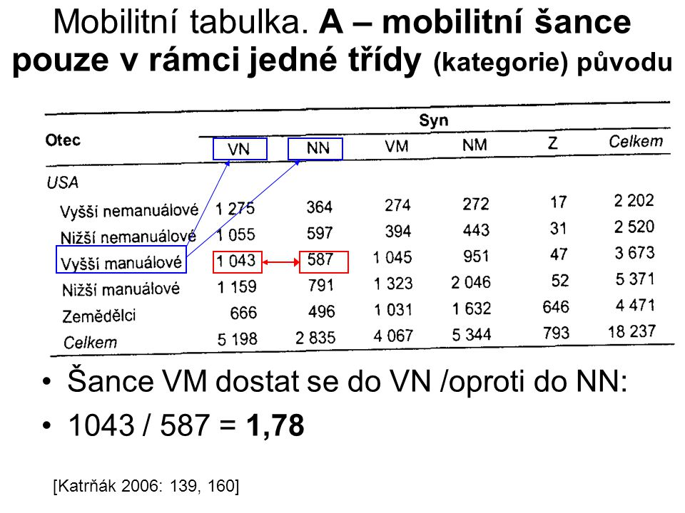 Mobilitní tabulka. A – mobilitní šance pouze v rámci jedné třídy (kategorie) původu