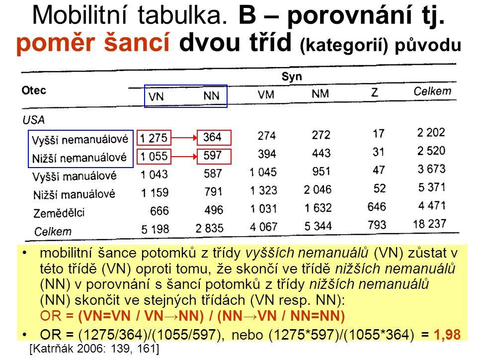 Mobilitní tabulka. B – porovnání tj