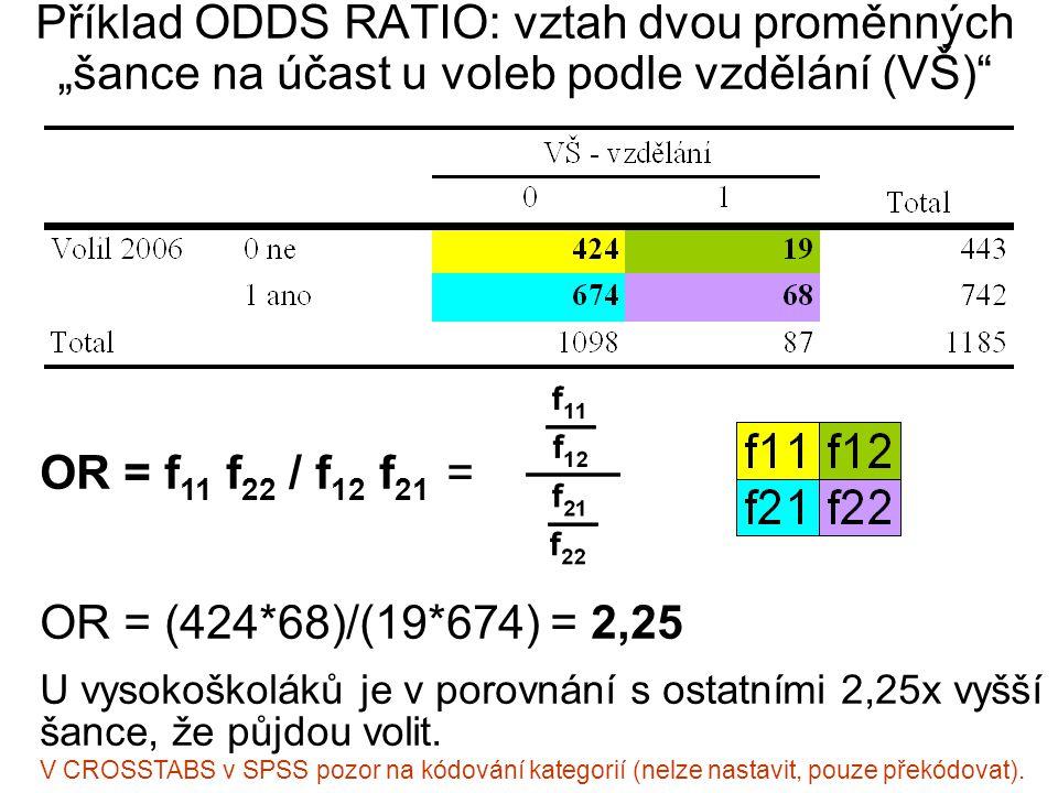 """Příklad ODDS RATIO: vztah dvou proměnných """"šance na účast u voleb podle vzdělání (VŠ)"""