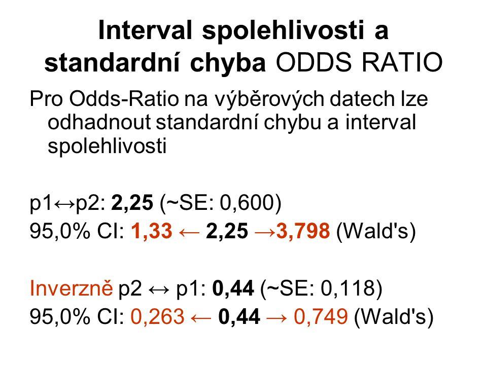 Interval spolehlivosti a standardní chyba ODDS RATIO