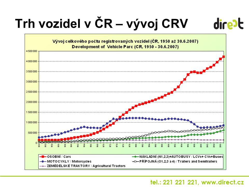 Trh vozidel v ČR – vývoj CRV