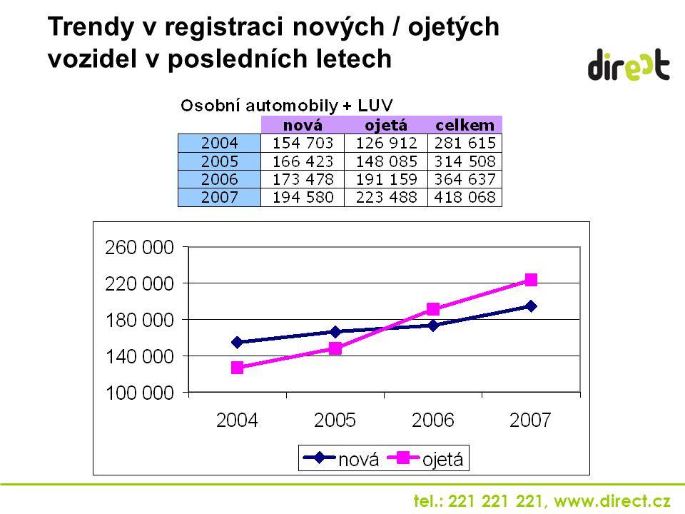 Trendy v registraci nových / ojetých vozidel v posledních letech