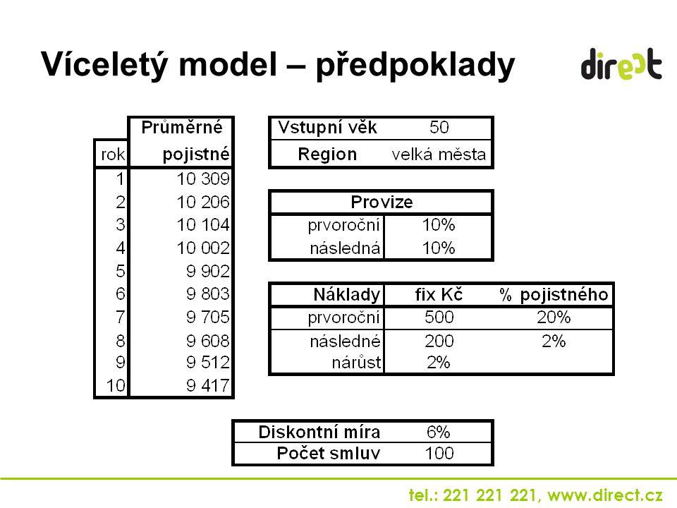 Víceletý model – předpoklady