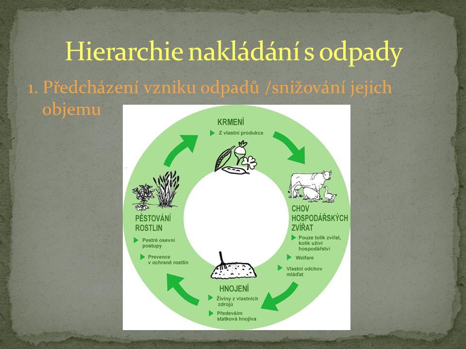 Hierarchie nakládání s odpady