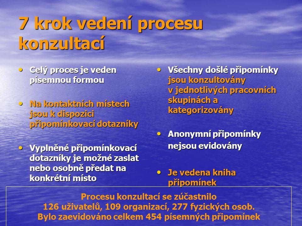 7 krok vedení procesu konzultací