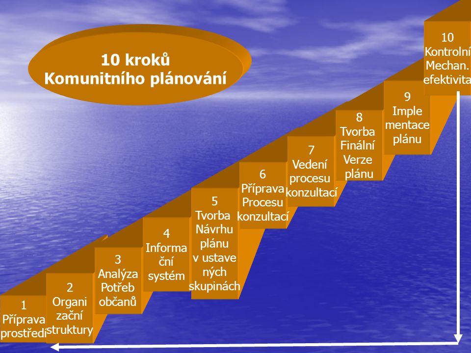 Komunitního plánování