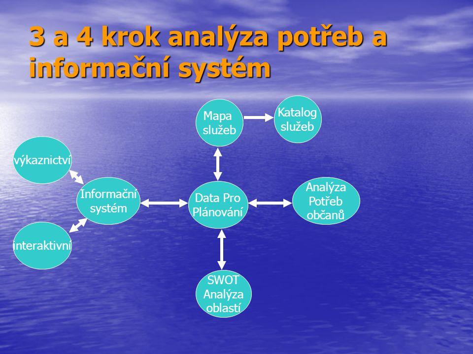3 a 4 krok analýza potřeb a informační systém