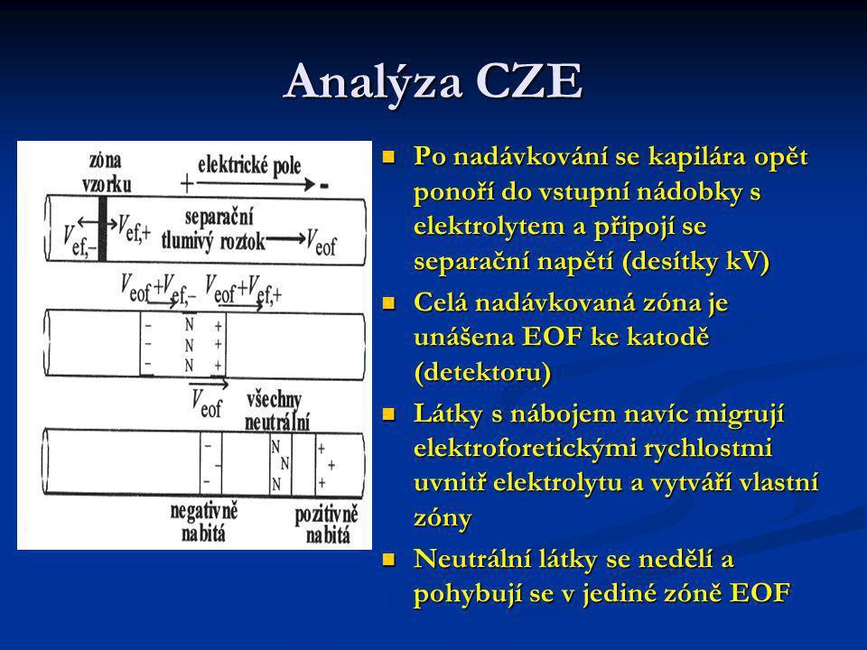 Analýza CZE Po nadávkování se kapilára opět ponoří do vstupní nádobky s elektrolytem a připojí se separační napětí (desítky kV)