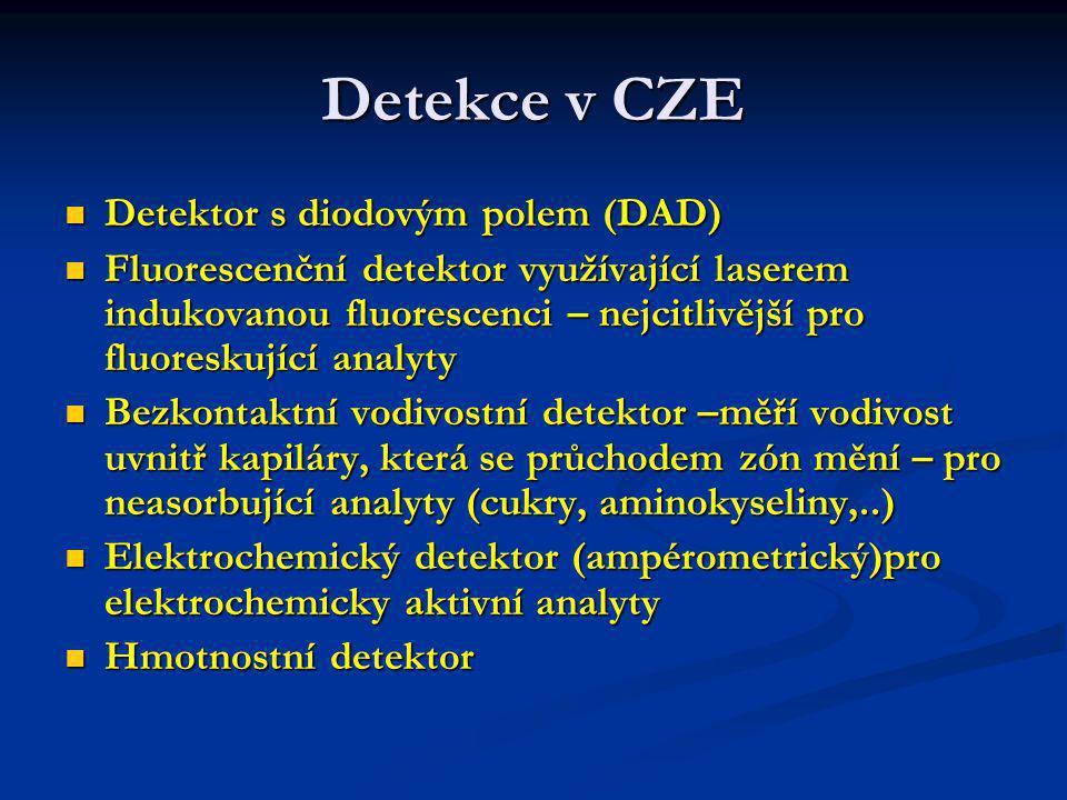 Detekce v CZE Detektor s diodovým polem (DAD)