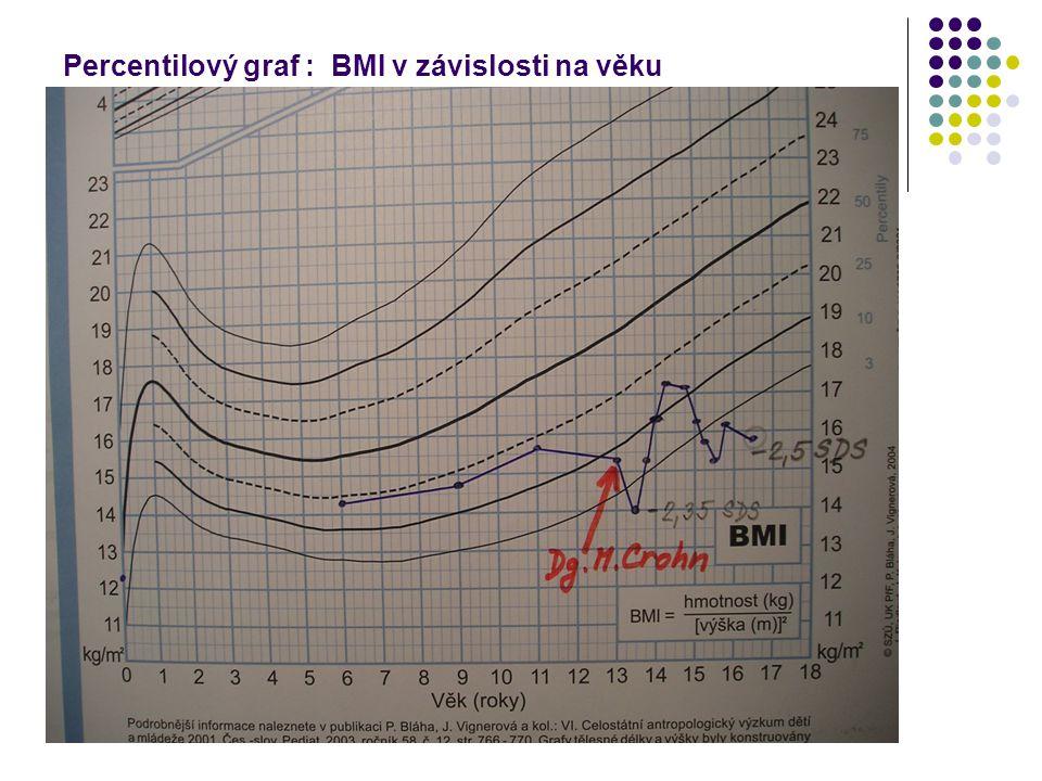 Percentilový graf : BMI v závislosti na věku