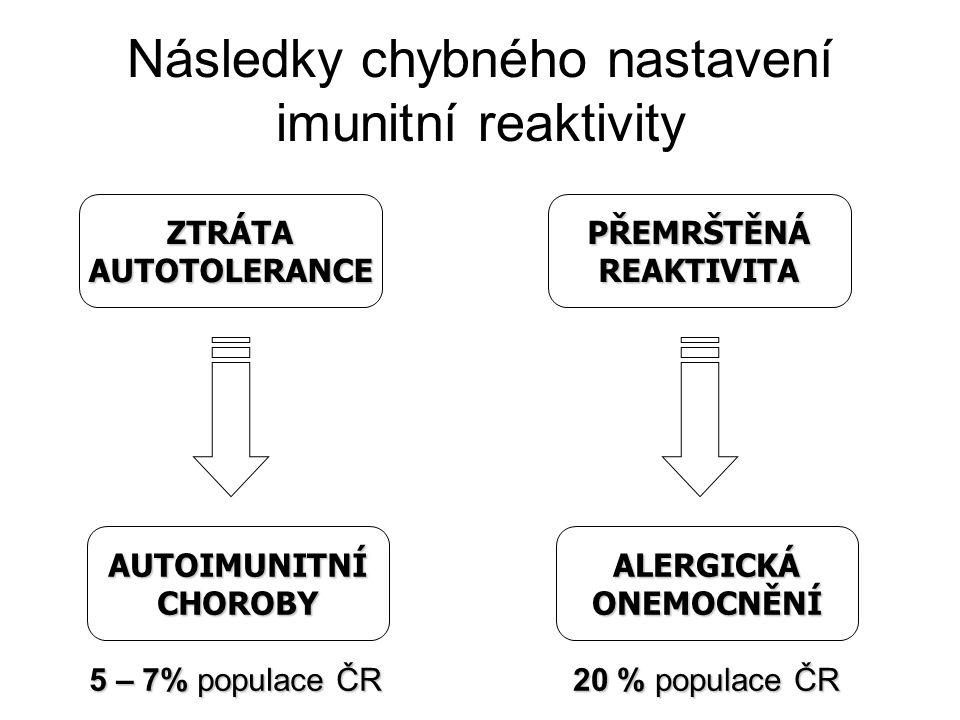 Následky chybného nastavení imunitní reaktivity