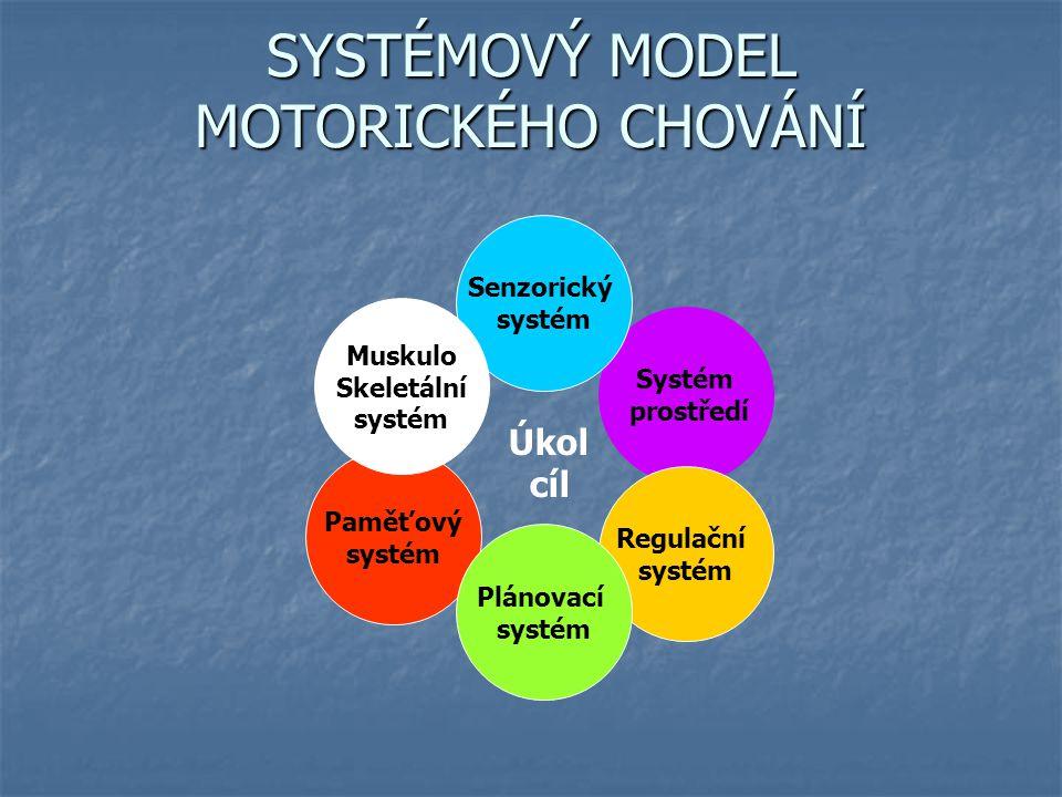 SYSTÉMOVÝ MODEL MOTORICKÉHO CHOVÁNÍ