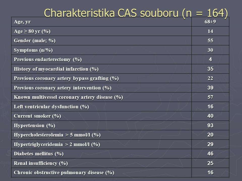 Charakteristika CAS souboru (n = 164)