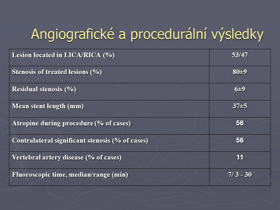 Angiografické a procedurální výsledky
