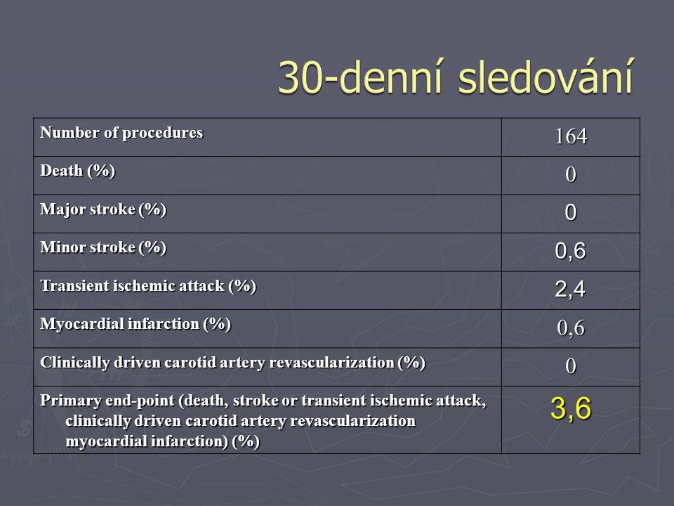 30-denní sledování 3,6 164 0,6 2,4 Number of procedures Death (%)